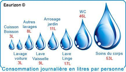 consommation-journalière-d-eau-par-personne-facture-maisons-aliénor-constructeur-maisons-individuelles-périgord