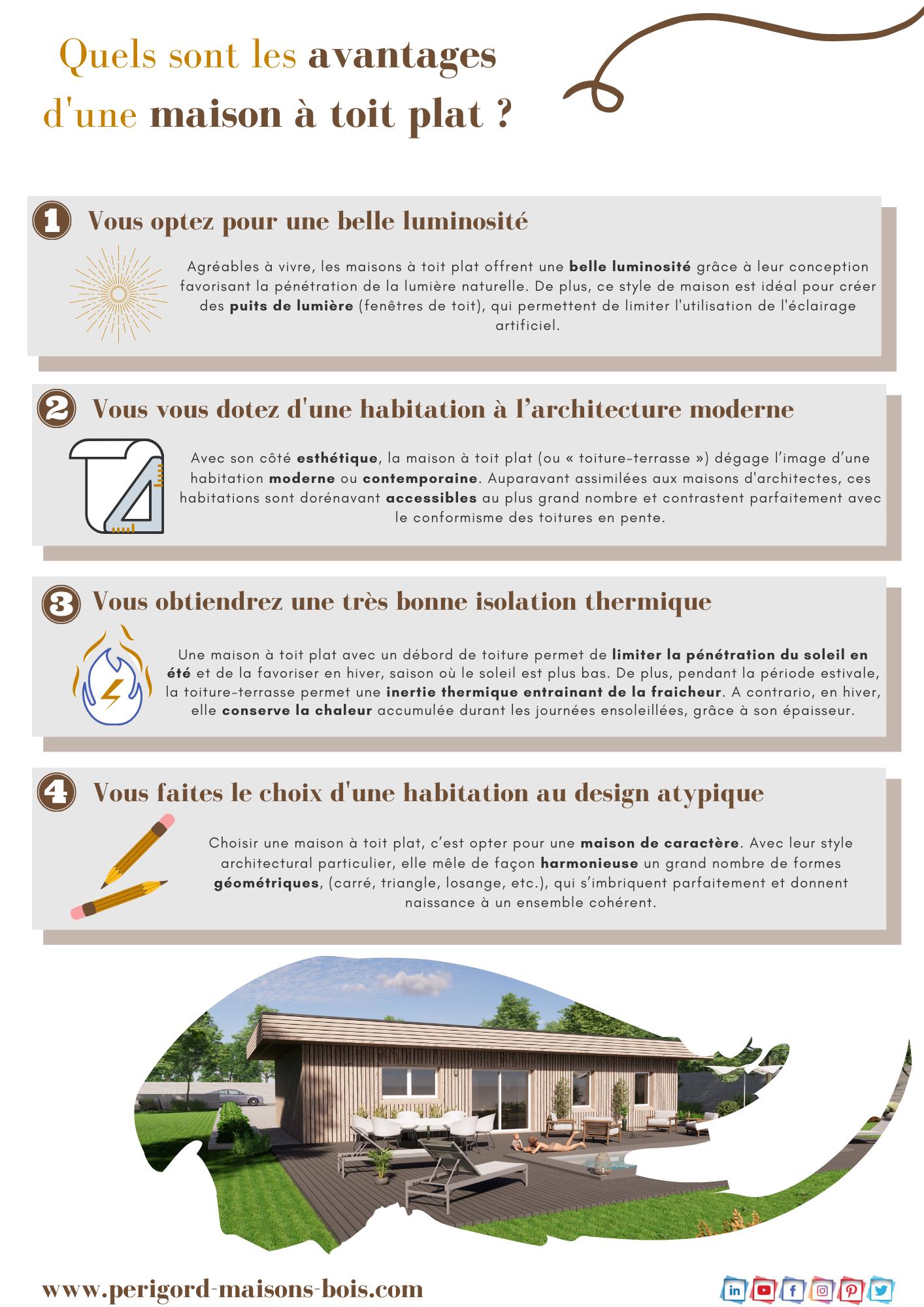 Construire Une Maison Toit Plat Perigord Maisons Bois