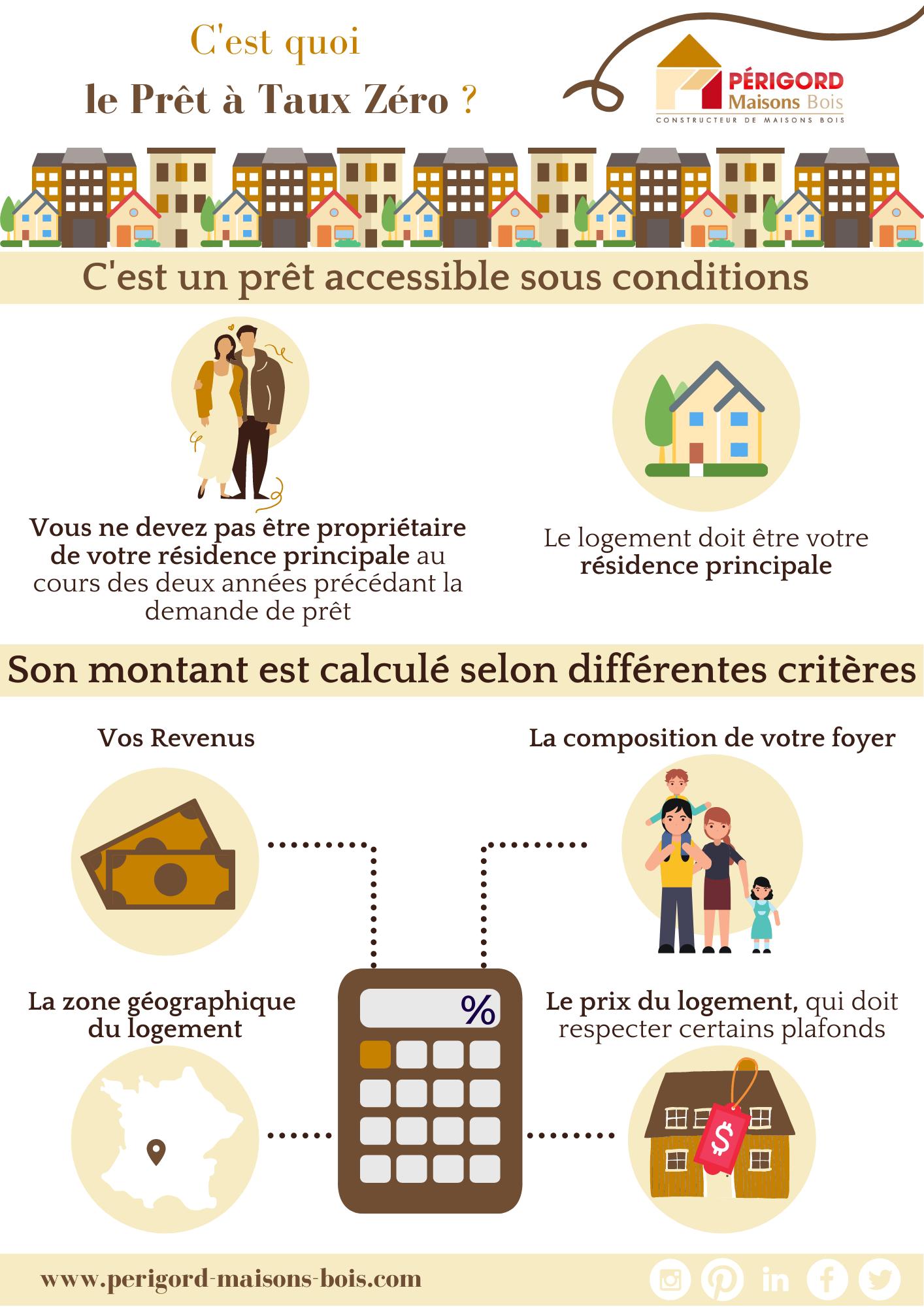 prêt-à-taux-zéro-constructeur-de-maisons-individuelles-périgord-maisons-bois-prêt-2021-2022-