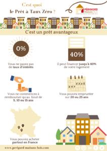 prêt-à-taux-zéro-constructeur-de-maisons-individuelles-périgord-maisons-bois-prêt-2021-2022